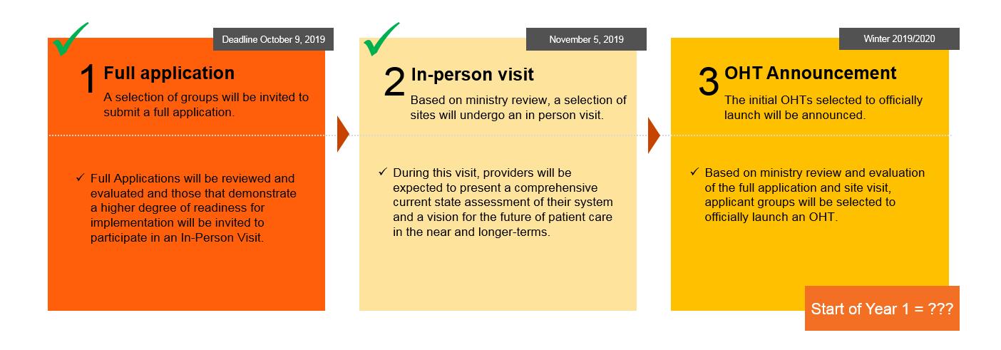 timeline for ontario health team development